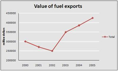 The graph shows the total value of exports and the value of fuel, food and manufactured goods exported by one country from 2000 to 2005.