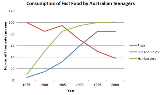IELTS Academic Writing Task 1 - Consumption of Food