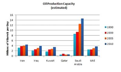 The bar chart shows the oil production capacity of six different countries between 1990 and 2010