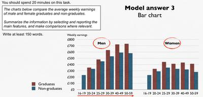 Comparison of average weekly earnings of male and female graduates and non-graduates