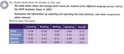 ielts writing task 1 table pdf