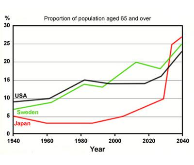 Proportion of Population Aged 65 and Over