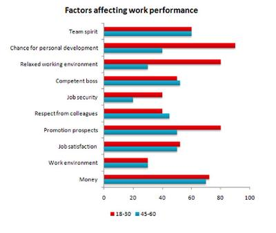 The bar chart shows the results of a survey at a major company about work performance..