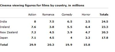 The table below shows the cinema viewing figures for films by country, in millions.