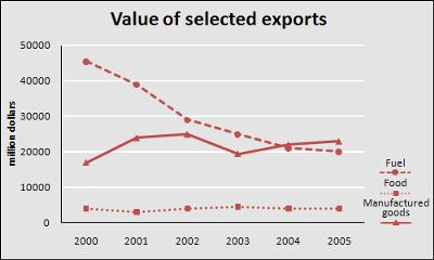 The graph below shows the total value of exports and the value of fuel, food and manufactured goods exported by one country from 2000 to 2005.